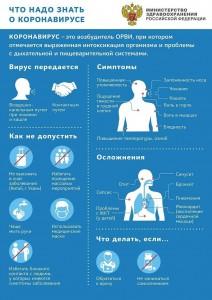 Что надо знать о коронавирусе (КОВИД-19)